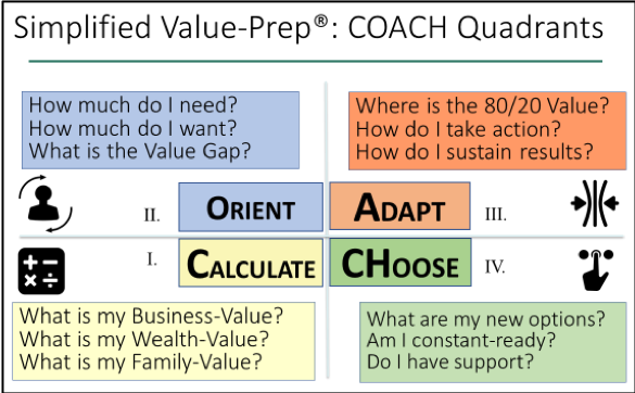 Simplified Value-Prep Coach Quadrants